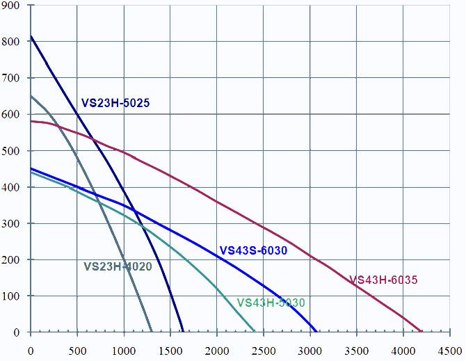 Аэродинамические характеристики NAVEKA VS